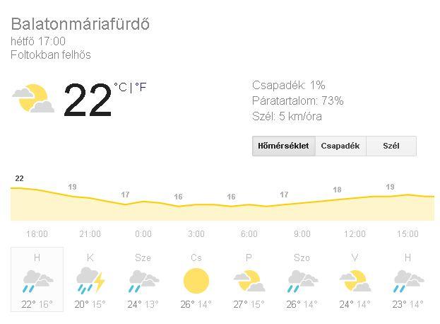 időjárásjelentés Balatonmáriafürdő - 2018-09-03 (időkép)