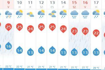 időjárásjelentés Balatonmáriafürdő - 2018-09-03 (weather.com)